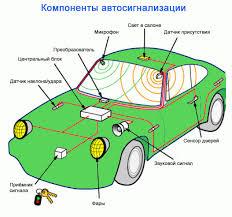 Tips Keamanan Alarm mobil efektif Dicoba