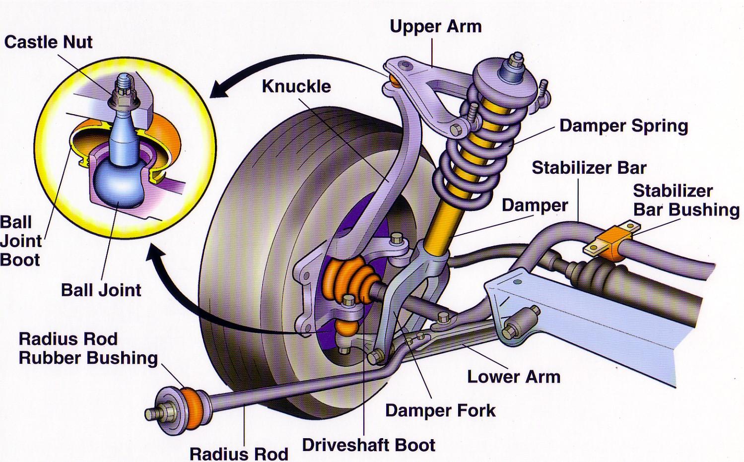 Cara Kerja Ball Joint Mobil Atas dan Bawah