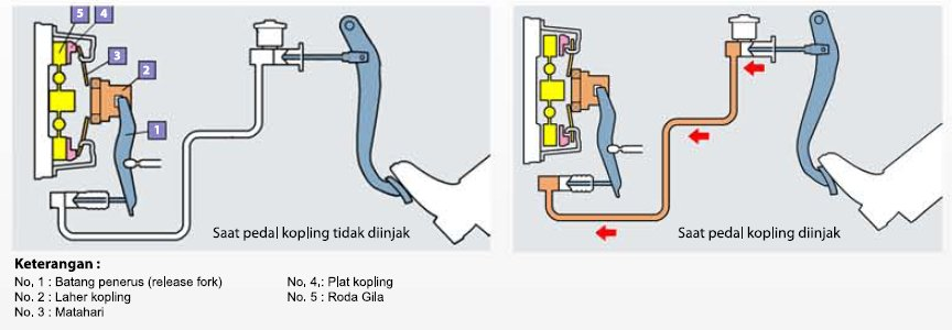 Cara Menyesuaikan Pedal Kopling Mobil