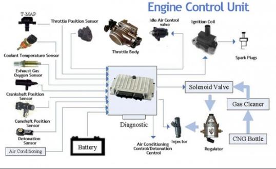 Kontrol Mesin Kendaraan ECU
