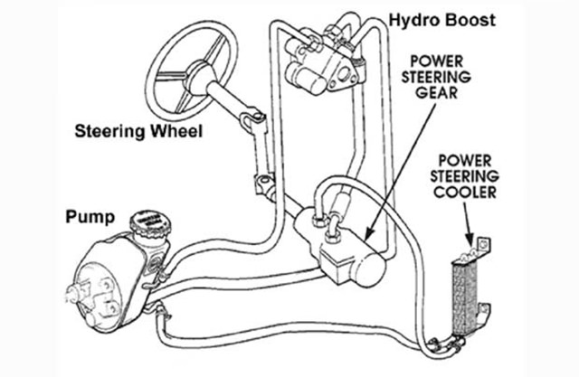 Perbaikan Sistem Power Steering