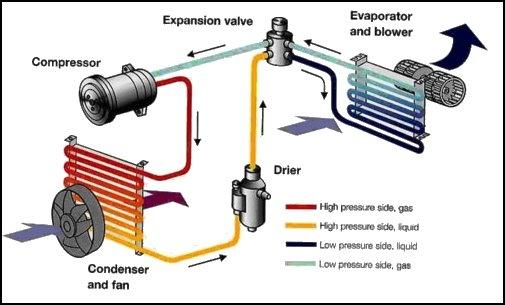 Proses Pendinginan Udara Mobil Gejal Kondisi AC